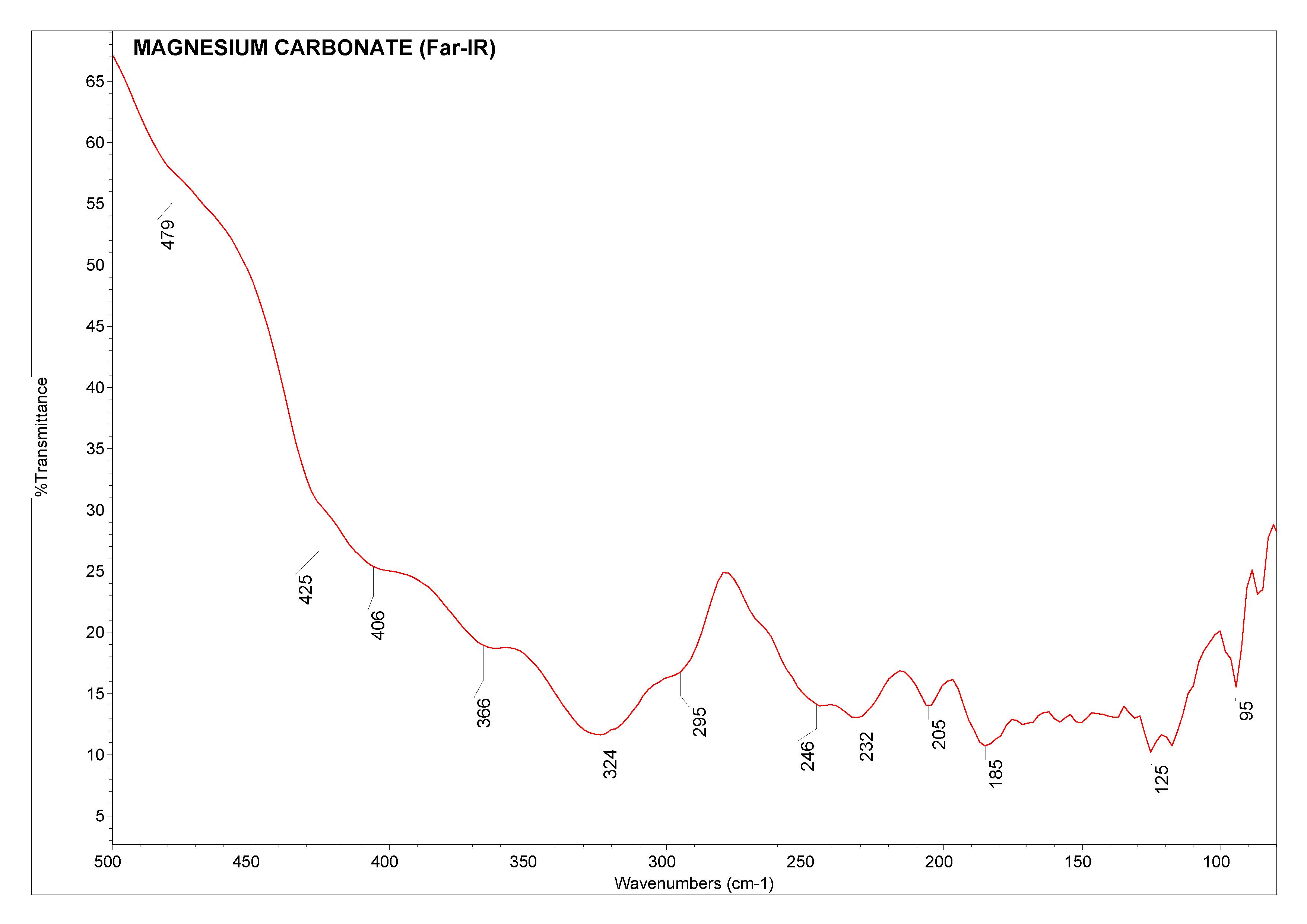 Magnesium carbonate (Far-IR)