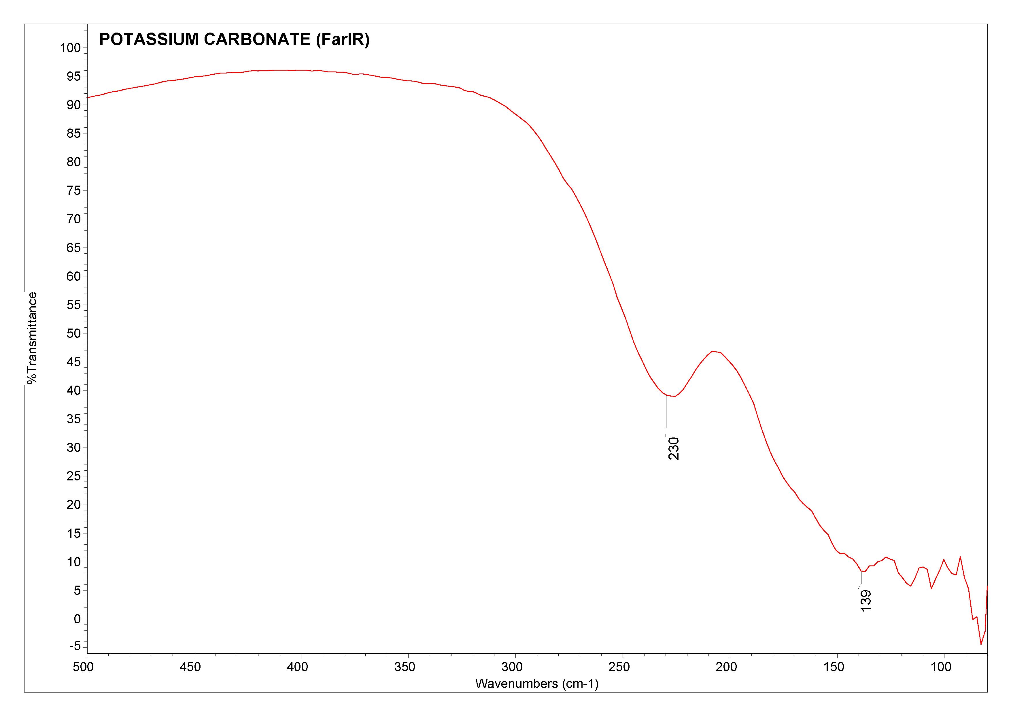 Potassium carbonate (Far-IR)