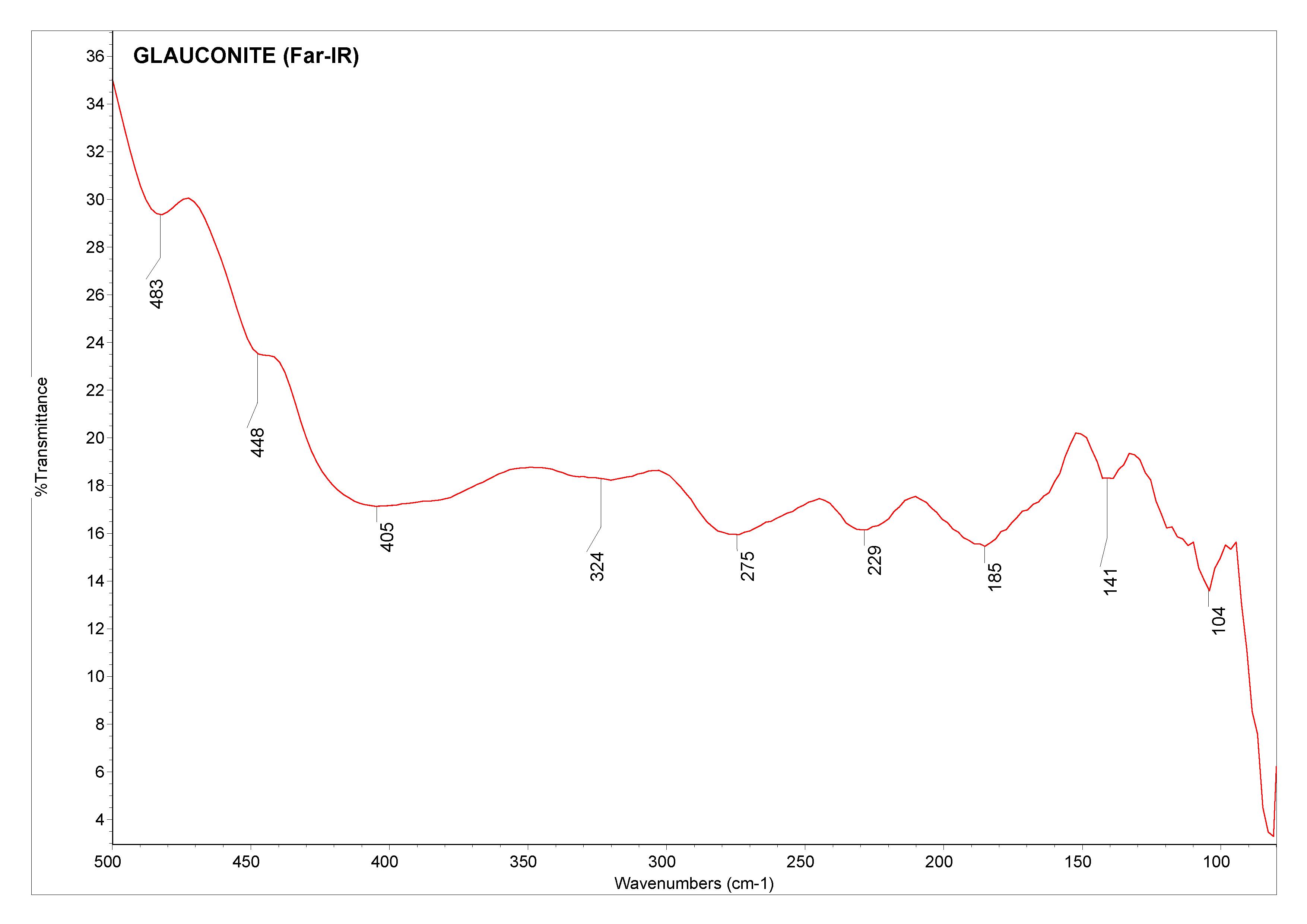 Glauconite (Far-IR)