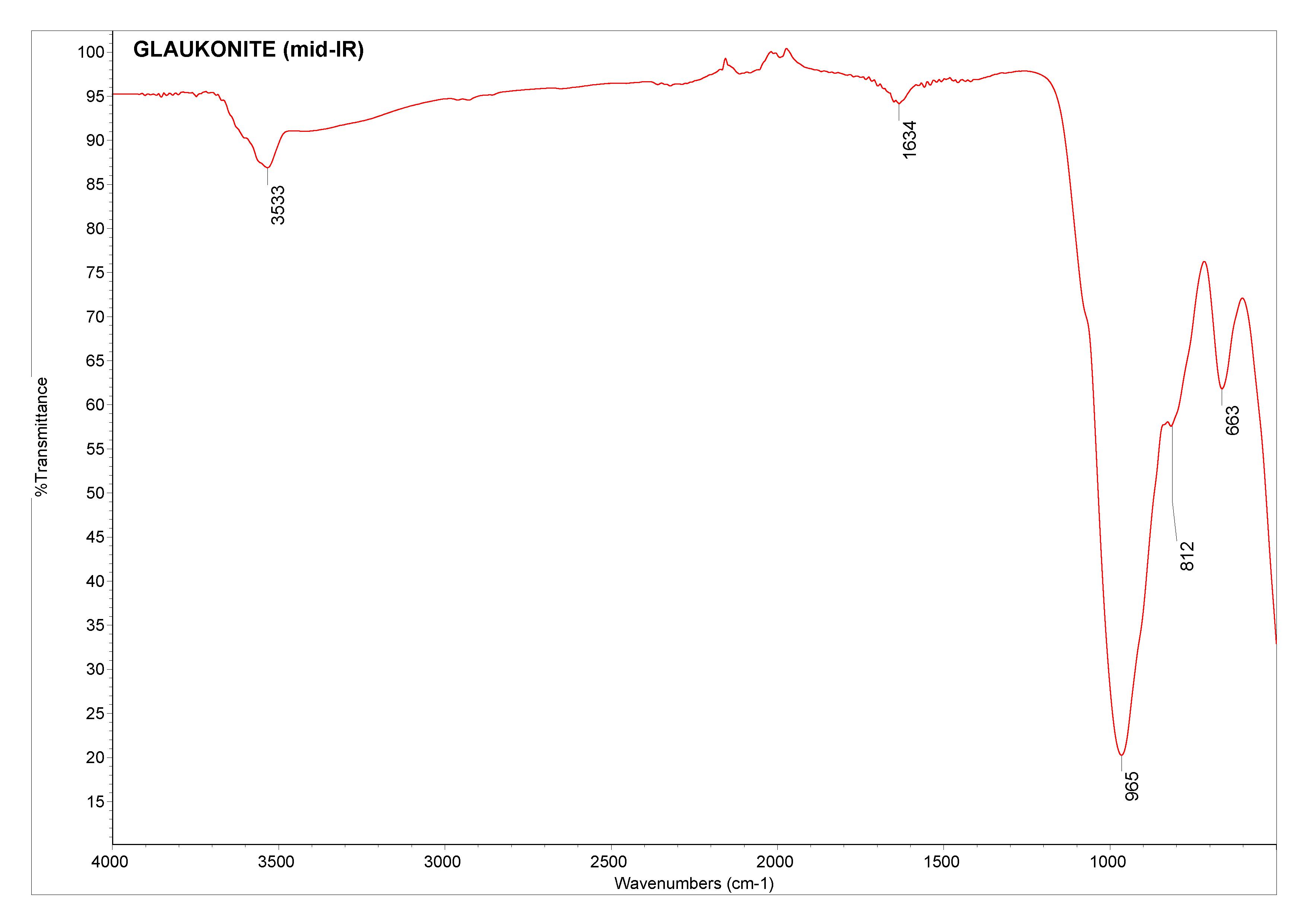 Glauconite (mid-IR)