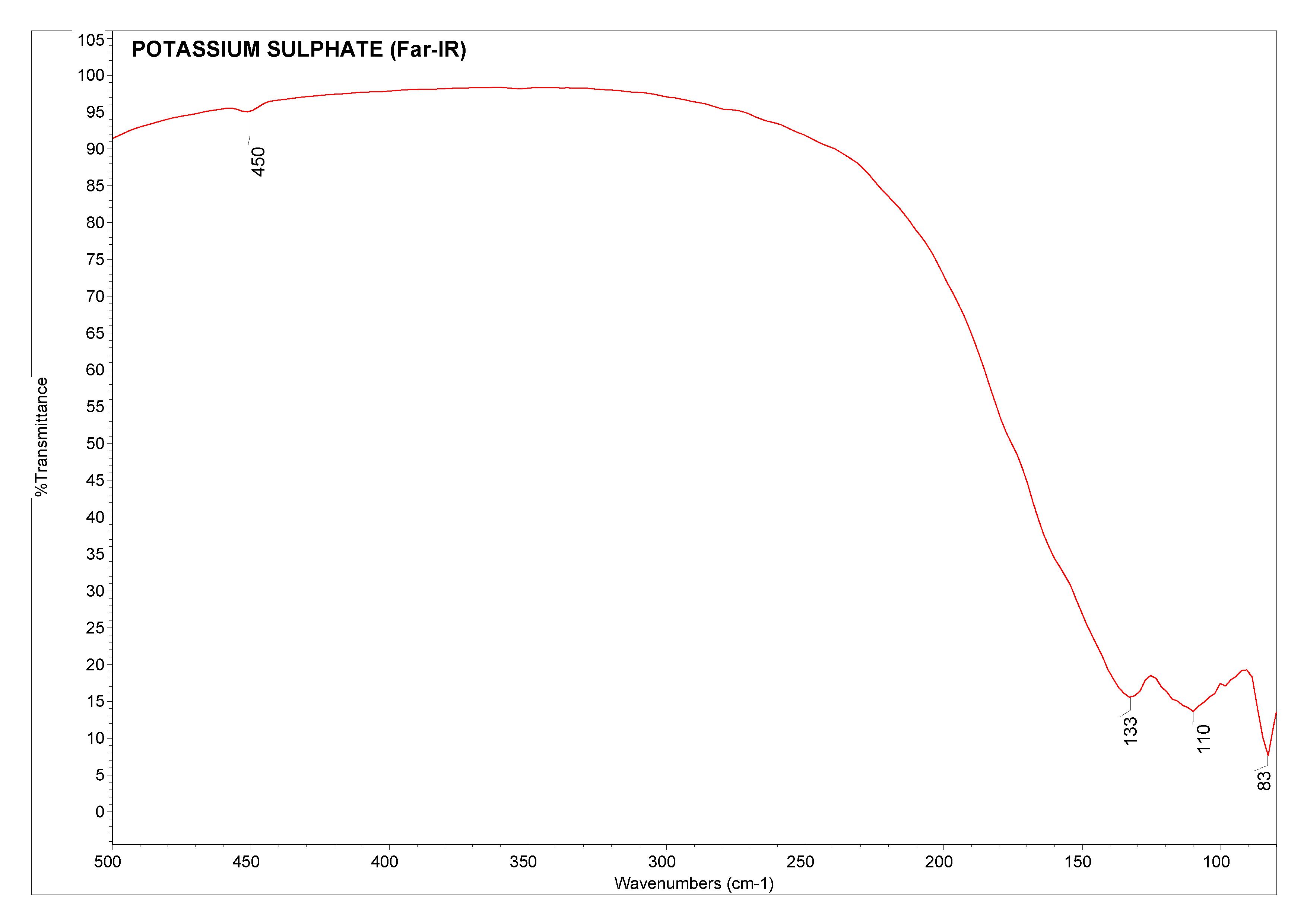 Potassium sulphate (Far-IR)