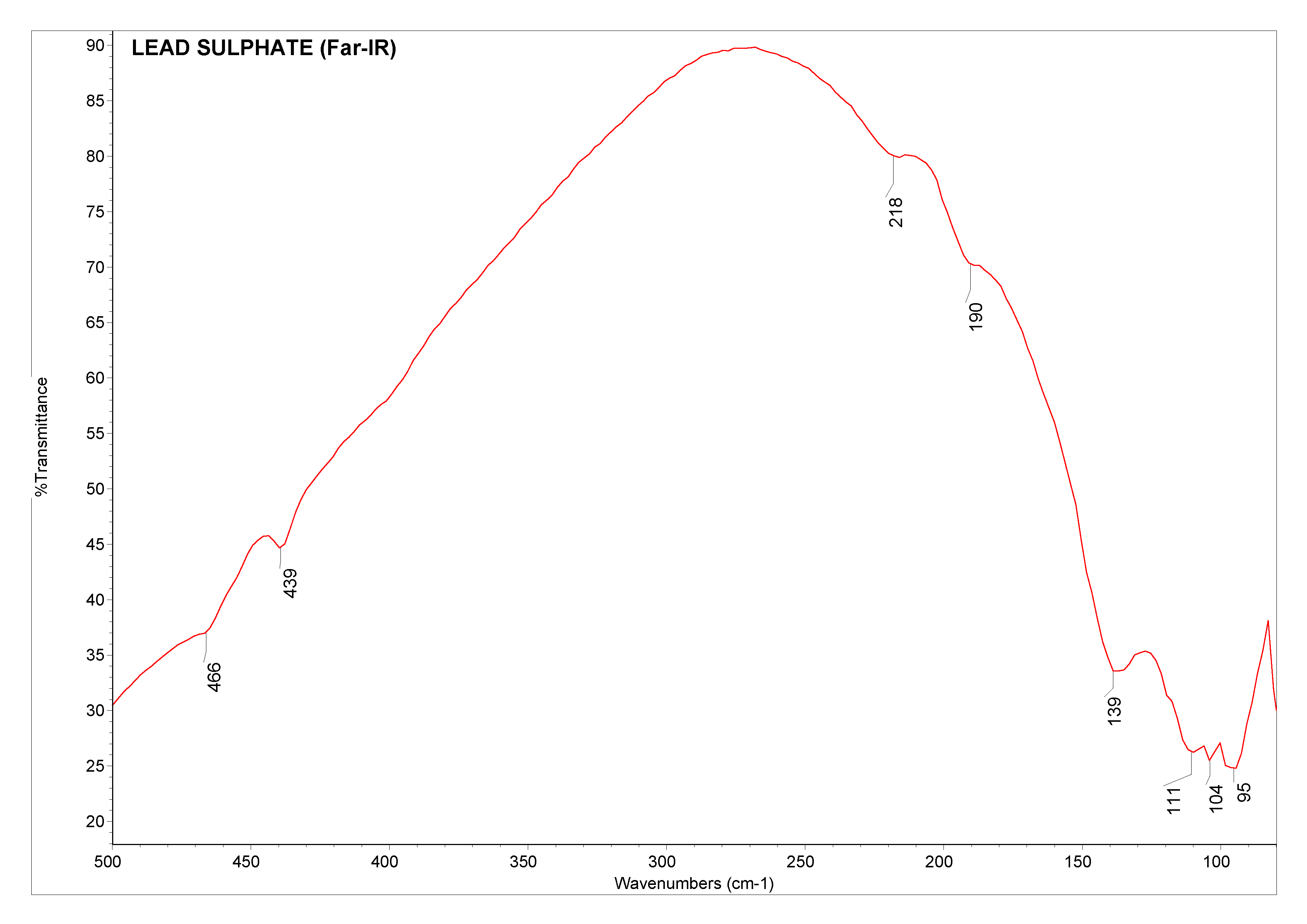 Lead sulphate (Far-IR)