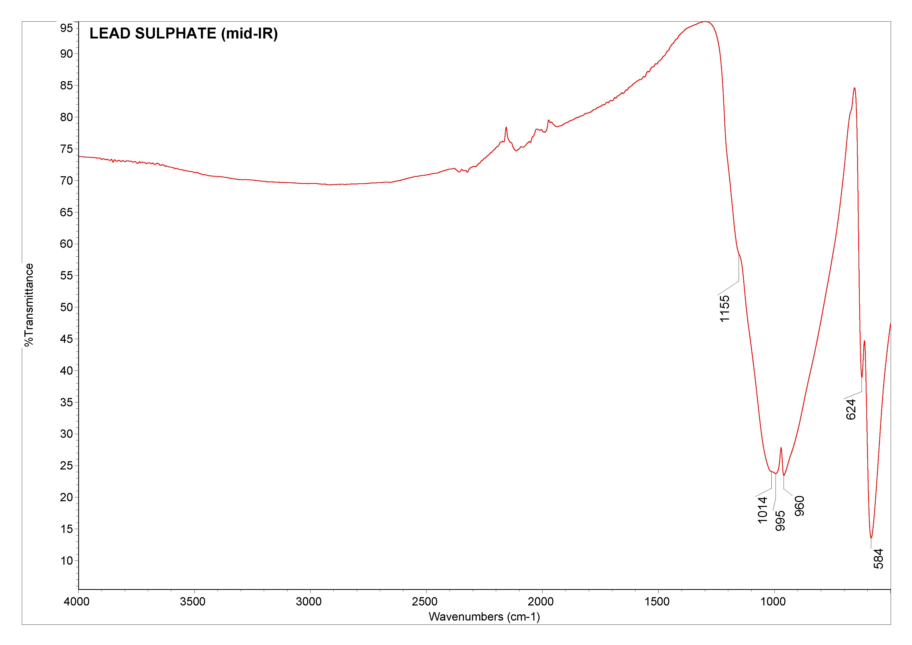 Lead sulphate (mid-IR)