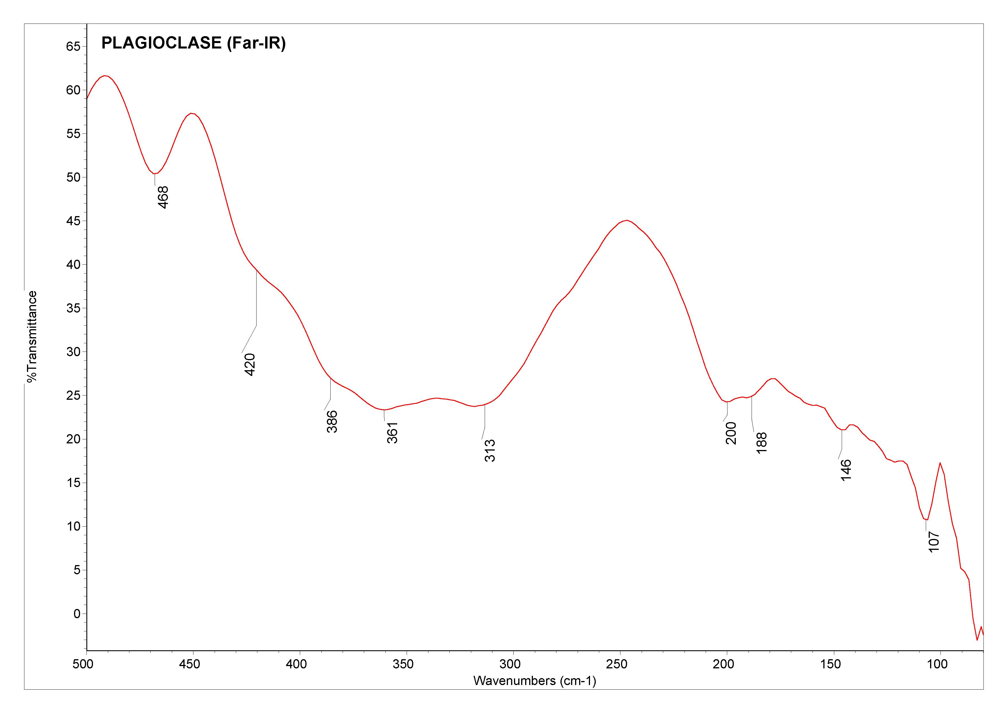 Plagioclase (Far-IR)