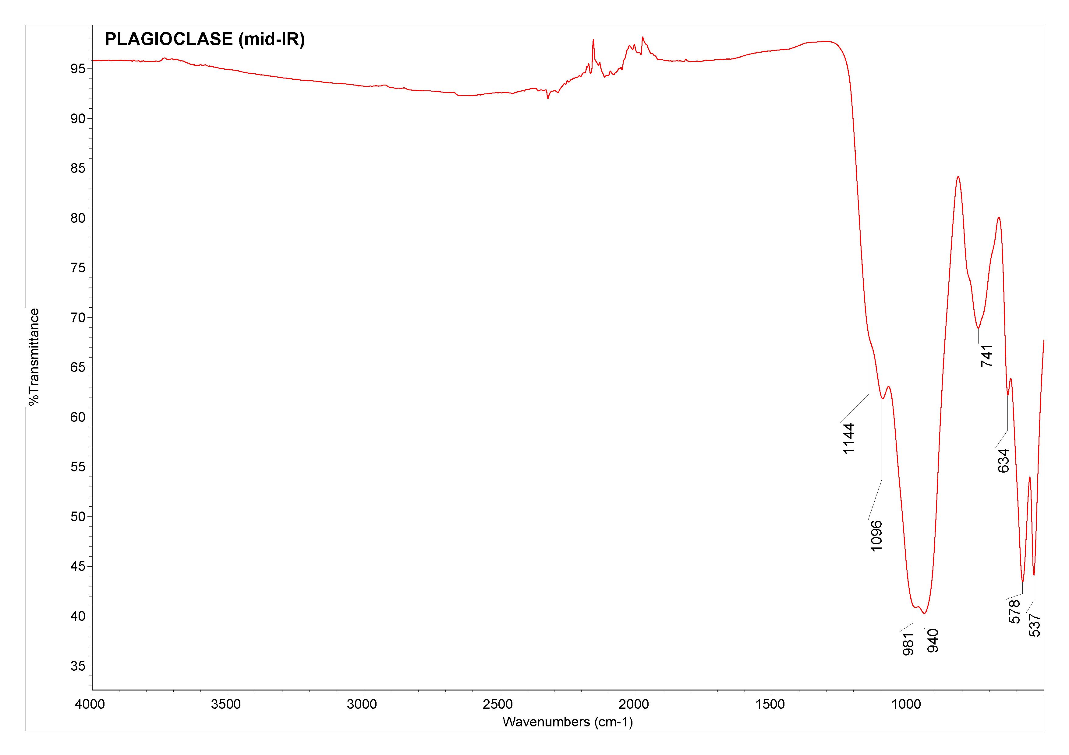 Plagioclase (mid-IR)
